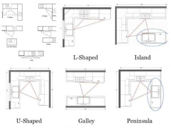 Kitchen Triangle Rule with island Unique 57 Best Kitchen Design Triangle New York Spaces Magazine