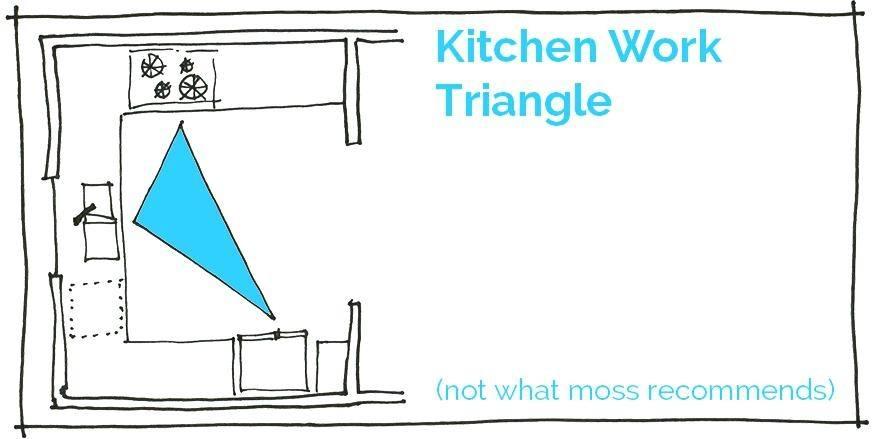 Kitchen Layouts Different Kitchen Designs Layouts Small Kitchen Layout Design Kitchen Design Planning Different Kitchen Kitchen Layout Golden Triangle